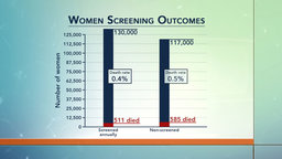 Does Cancer Screening Work